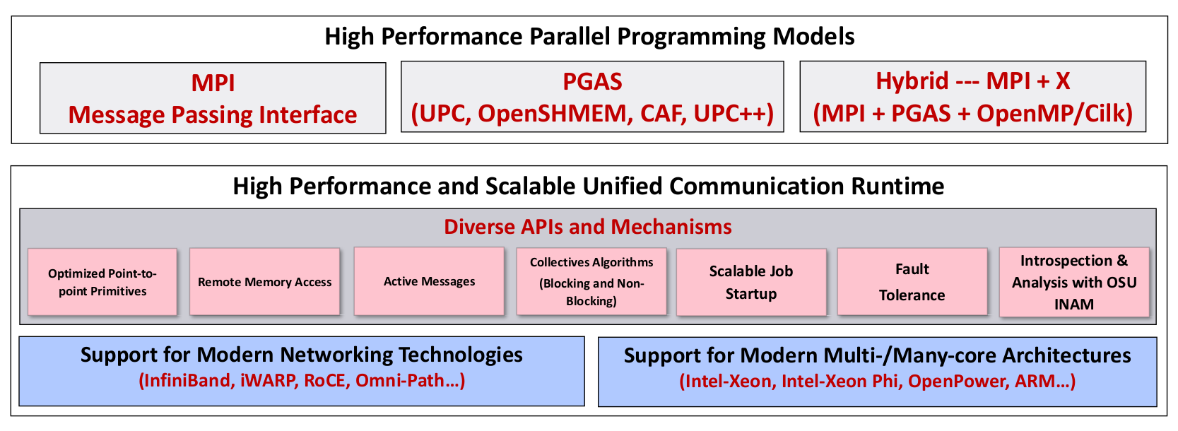 MVAPICH2-X 2 3 User Guide MVAPICH Team Network-Based Compu