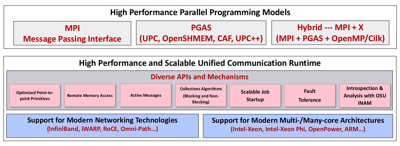 MVAPICH2-X 2 1 User Guide MVAPICH Team Network-Based