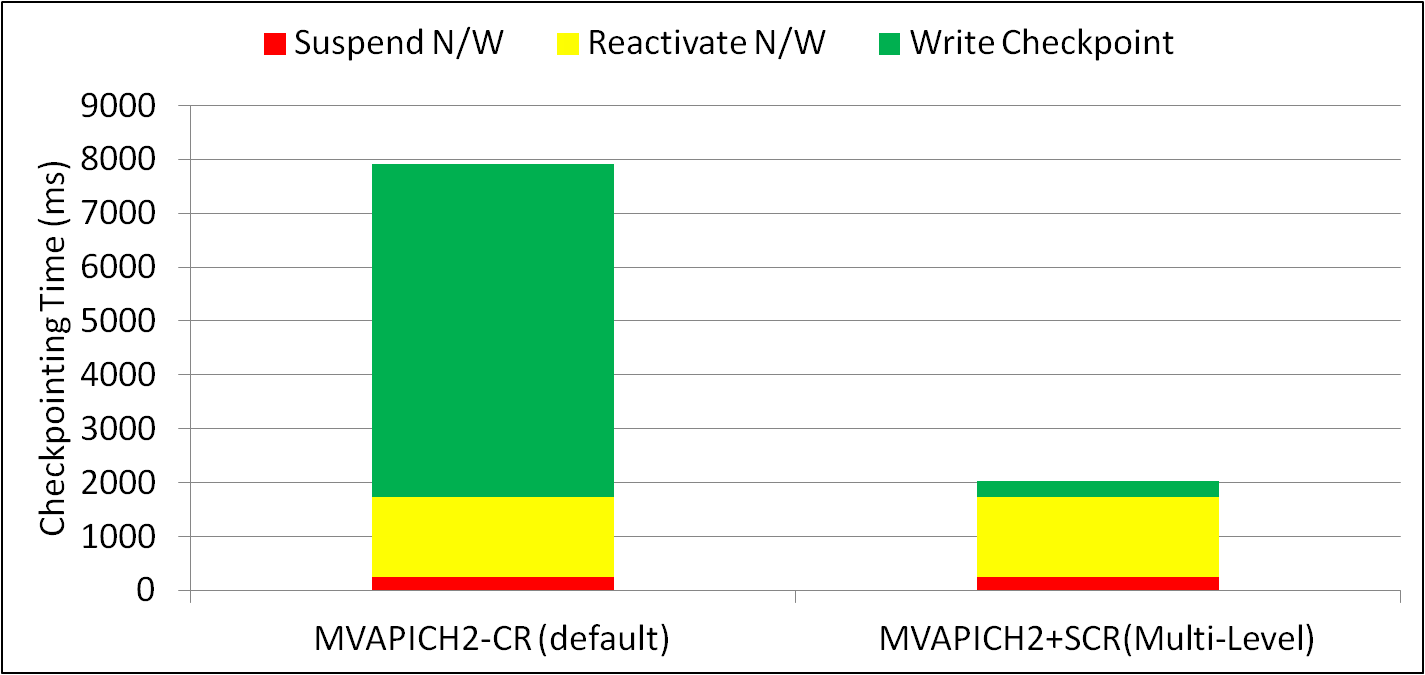 Mvapich Performance Scr Circuits Applications Impact Of Checkpoint Restart On